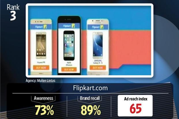 The television commercials for Flipkart was adjudged third, fifth and eighth on the ad reach index.