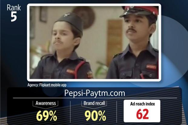 The TVC for Flipkart also took the fifth position.