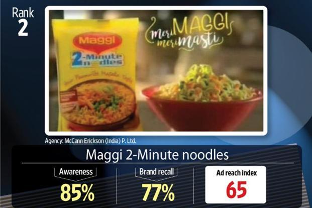 McCann Erickson's commercial for Nestlé's Maggi 2-Minute noodles secured the second position on the ad reach index, but took the top slot on the ad diagnostics index.