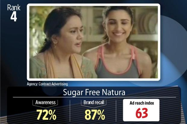 Sugar Free Natura advertisement, featuring celebrity chef Sanjeev Kapoor and Bollywood actor Parineeti Chopra, took the fourth position on the ad reach index.