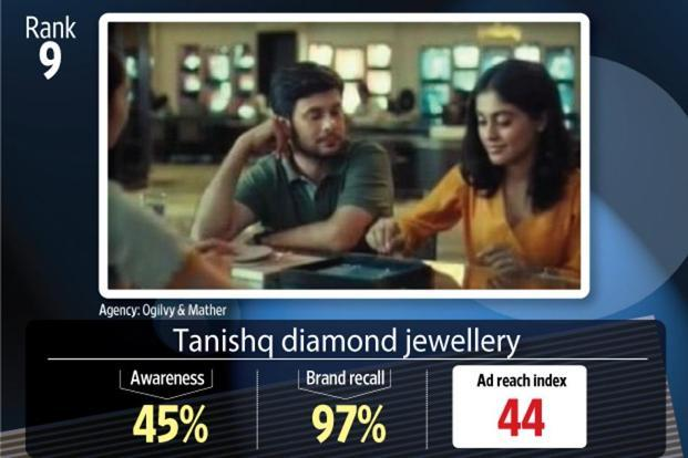 The commercial for Tanishq diamond took the ninth position.