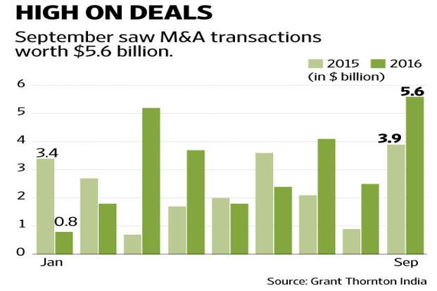 Overall M&A transaction values in  2016 so far increased by 33% from a year earlier because of a 73% increase in the domestic transaction values along with big-ticket mergers and restructurings, according to Grant Thornton. Graphics by Naveen Kukar Saini/Mint
