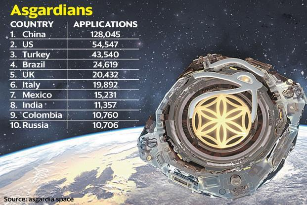 11 357 indians sign up for space nation asgardia livemint