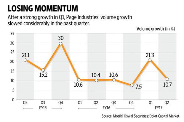 At Page Industries, compared with the 21% growth in the June quarter, volumes grew 10.7% in the September quarter. Graphic by Naveen Kumar Saini/Mint