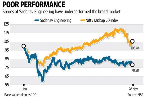 Already, the effect of demonetization has raised a red flag over construction stocks, especially those with high exposure to roads. Graphic by Ajay Negi/Mint