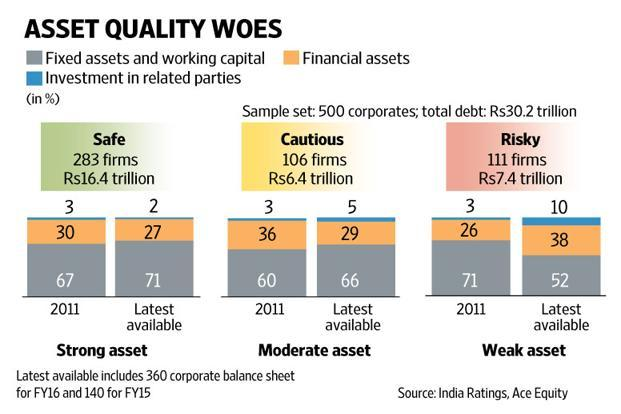 The Shredded Canvas Of Corporate Balance Sheets  Livemint