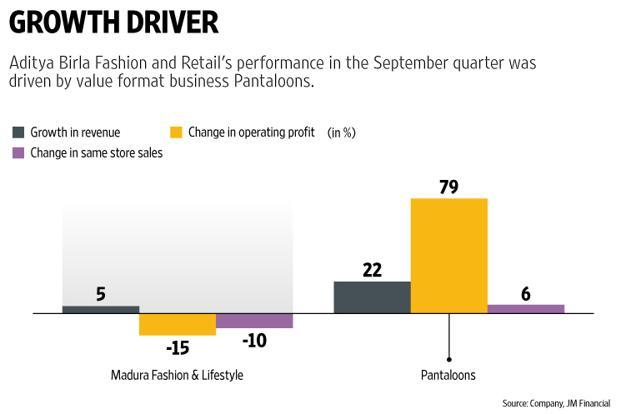 Revenue increased 13%, driven by the company's value format business Pantaloons. Madura Fashion & Lifestyle, which constitutes premium brands and generates three-fifths of Aditya Birla Fashion and Retail's revenues and operating profits, grew by a tepid 5%. Photo: Vipul Sharma/Mint