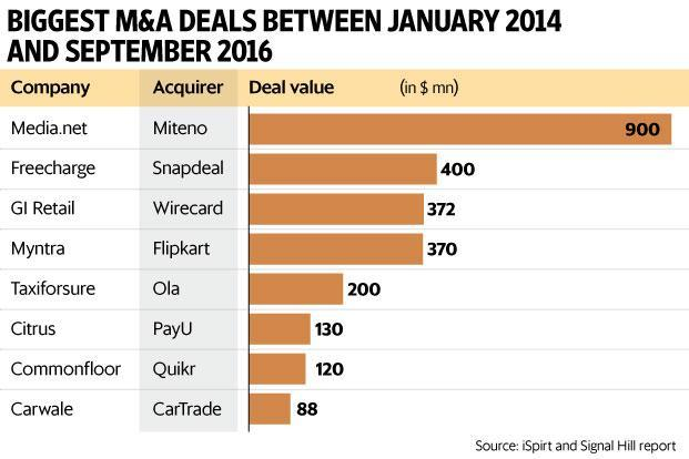 Despite surge, still a long road ahead for start-up M&As in India