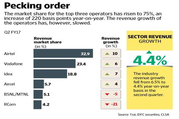 Reliance Jio's free offers are likely to continue up to 31 March, largely due to demonetisation, which may severely impact revenue growth.