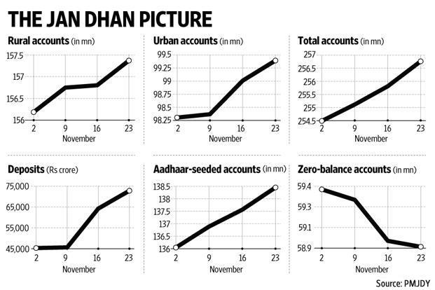 Jan Dhan accounts are in focus again thanks to the new notification by RBI imposing withdrawal limits on such bank accounts. Graphic: Mint