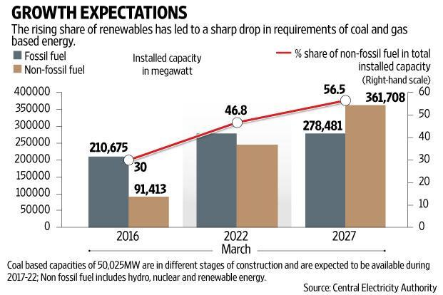 With a substantial number of thermal plants getting old and recommended for retirement or modernization, refurbishment and efficiency improvement orders will come to the rescue of some of them, say analysts. Graphic: Subrata Jana/Mint