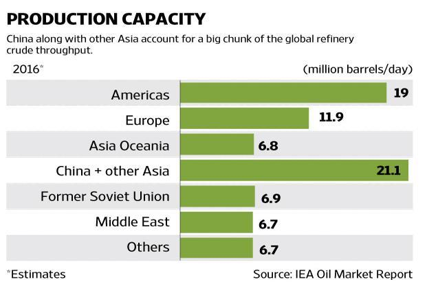 New and expanded refineries from China to India will offset closures in Japan.  Graphic by Ajay Negi/Mint