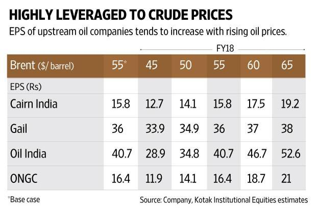 Rising Oil Prices A Boon For Producers Others To Feel The Pinch