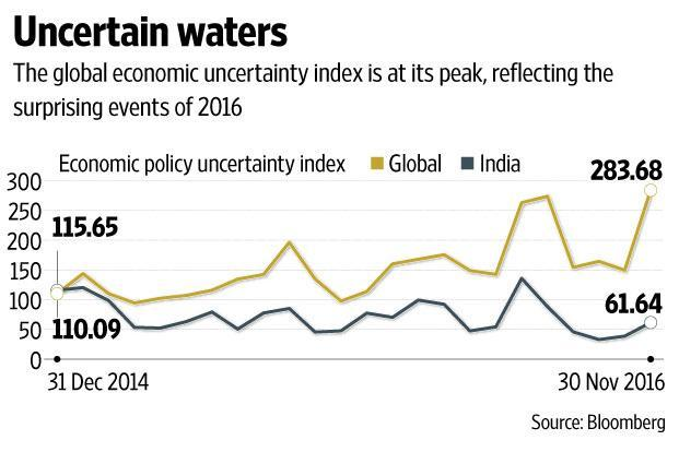 India's uncertainty index against the global one is more subdued, indicating that economic policy has largely been predictable. Graphic: Prajakta Patil/Mint