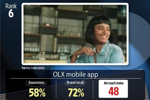 Top television ads in November: Ranveer's romance puts Vivo at No 1