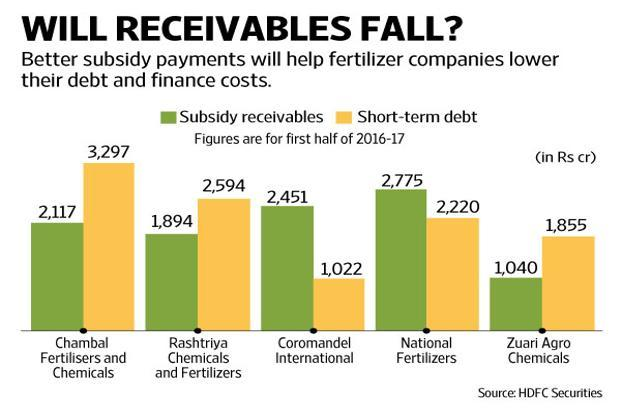 Driving the gains are better crop acreages, reduction in costs, lower subsidy requirement and the hope that liquidity problems will end for fertilizer companies. Graphic: Ajay Negi/Mint