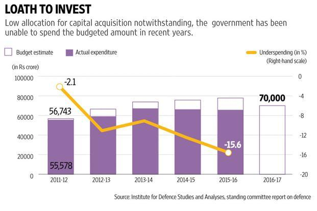 Due to the complex procurement process, defence manufacturing historically has been a long gestation business. Graphic: Prajakta Patil/Mint