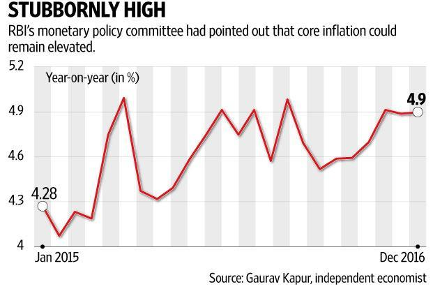 Retail Inflation measured by consumer price inflation, or CPI, eased to 3.41% in December versus 3.63% seen in November 2016. Graphic: Subrata Jana/Mint