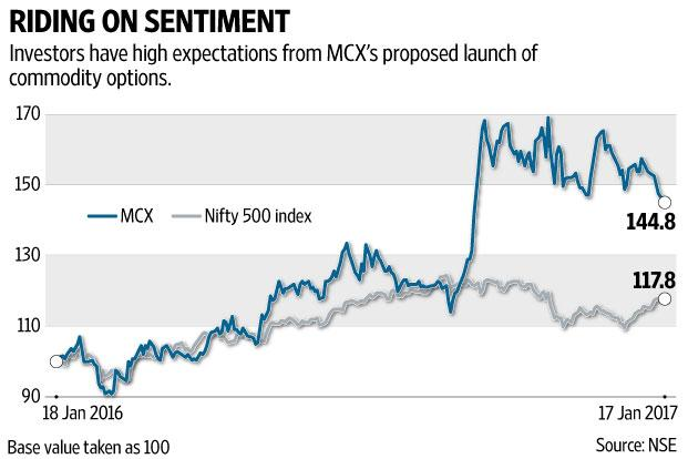 MCX remains a risky bet