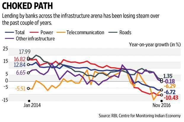 The infrastructure sector is riddled with problems from land acquisition to project delays and cost overruns. Graphic: Ajay Negi/Mint