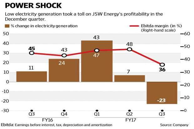 JSW Energy Ltd stock lost 3% on Monday after the company reported a weak performance for the December quarter. Graphic: Subrata Jana/Mint