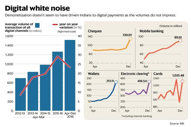 For all the vows to go digital and the chest-thumping in the fintech space, data from the Reserve Bank of India (RBI) shows that the total value of all non-cash transactions in December was just 10% higher, compared with the average during the period between April and October. Illustration: Ahmed Raza Khan/Mint