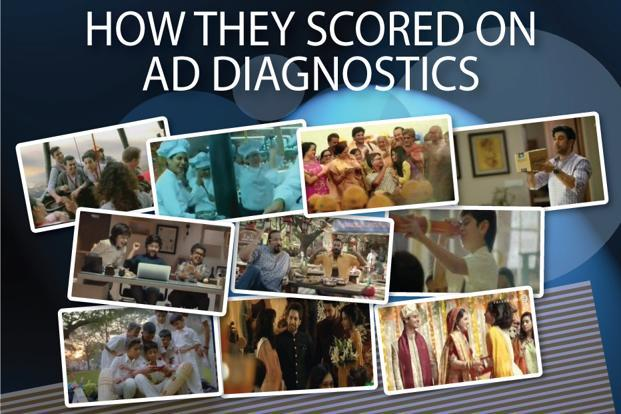 The ad diagnostics score is not used to rate the ads, but is provided to help advertisers understand how successful their ads have been in breaking through the clutter. The ad diagnostics score is an average of an ad's likeability, enjoyment, believability and claims
