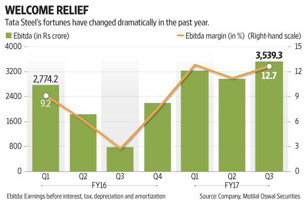 Tata Steel's fortunes have changed dramatically in the past year. Graphic: Subrata Jana/Mint