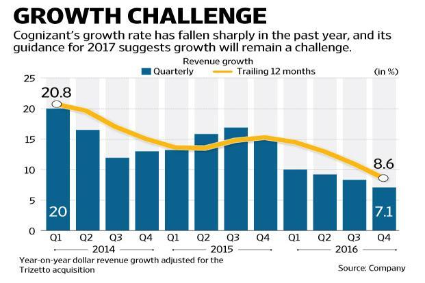 In 2017, Cognizant expects growth of between 8% and 10%, which is more or less in line with the 8.6% growth reported in 2016. Graphic: Naveen Kumar Saini/Mint