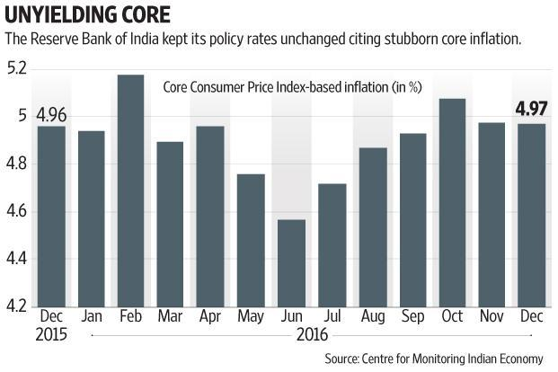 RBI brought to the fore its worries on stickiness of core inflation, or inflation excluding the volatile components of food and fuel. Graphic: Subrata Jana/Mint