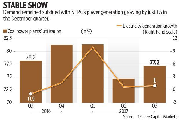 NTPC's stand-alone earnings per share in the first nine months of the current fiscal year are down 8%. Graphic: Subrata Jana/Mint