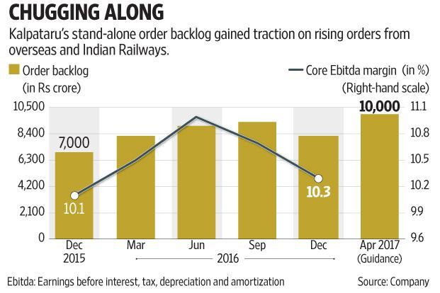Despite strong revenue growth, the company's profitability did not see any major improvement. Graphic by Subrata Jana/Mint