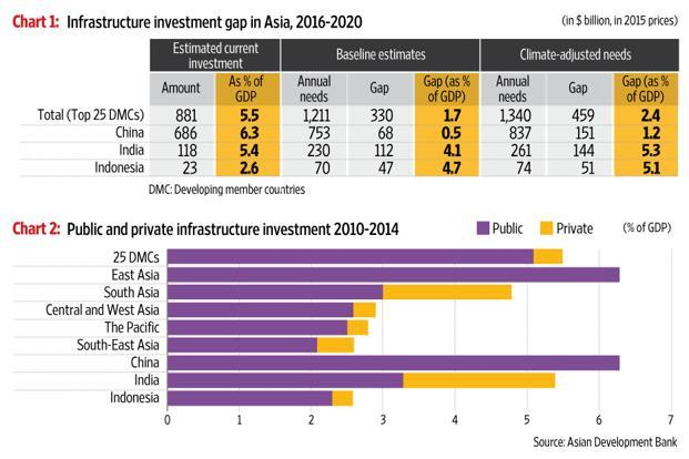 Developing-Asia Requires $26 Trillion To Properly Develop Infrastructure Through 2030