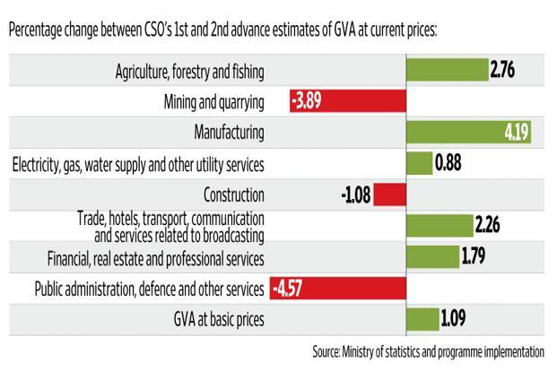 The chart shows the difference between CSO's first and second advance estimates of gross value added (GVA) in the Indian economy in 2016-17, at current prices. Graphic: Naveen Kumar Saini/Mint