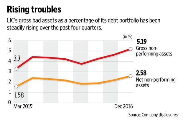 LIC had a debt portfolio of over Rs3.7 trillion as of March 2016 that includes investments in bonds, debentures as well as loans against policies. Naveen Kumar Saini/Mint