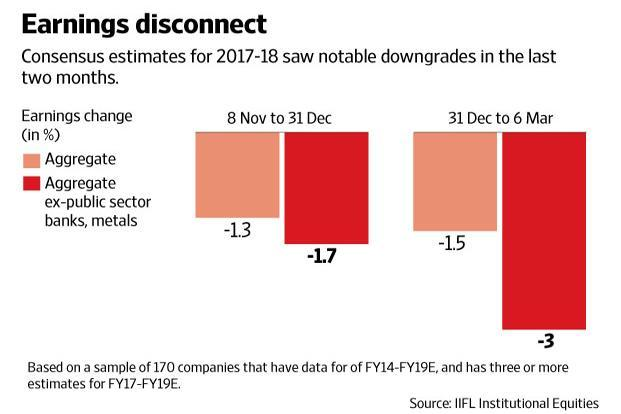 The stock market rally has inflated BSE companies' valuations, but that hasn't necessarily reflected in the corporate earnings. Graphic: Naveen Kumar Saini/Mint