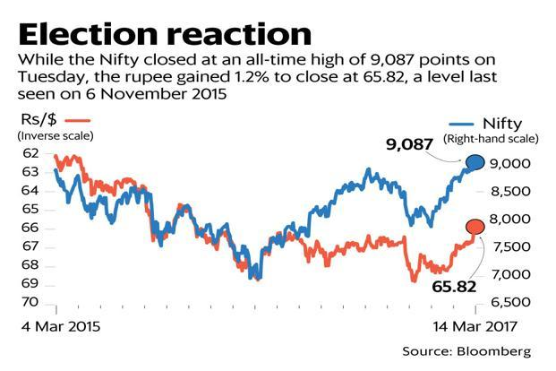 The NSE's Nifty index on Tuesday closed at its all-time high of 9,087, up 1.7% from the previous close. The rupee strengthened to a 16-month high against the dollar. Graphic: Ahmed Raza Khan/Mint