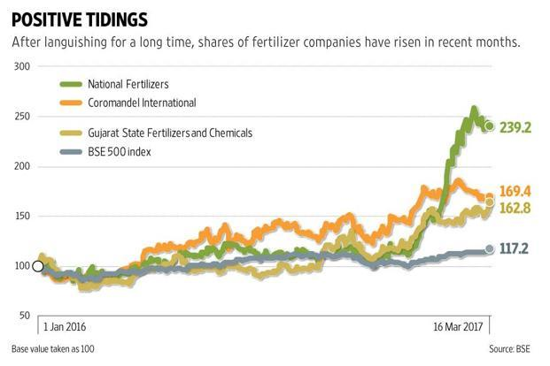 Shares of Rashtriya Chemicals and Fertilizers, Chambal Fertilisers and Chemicals Ltd and Gujarat State Fertilizers and Chemicals Ltd have all gained in the markets. Graphic: Sarvesh Kumar Sharma/Mint