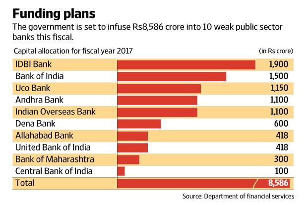 Under the Indradhanush scheme, the government will infuse Rs70,000 crore in PSU banks over four years and they will have to raise a further Rs1.1 trillion from markets. Graphic: Naveen Kumar Saini/Mint