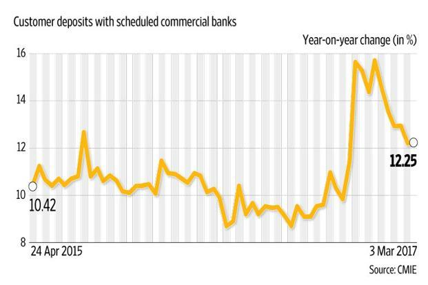 It remains to be seen whether there will be an impact on bank deposits now that the restrictions on cash withdrawals have been completely removed. Graphic: Naveen Kumar Saini/Mint