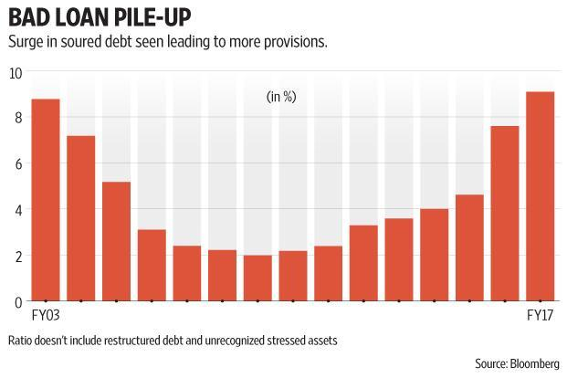 Banks haven't managed to reduce stressed loans because lenders are reluctant to write down assets sufficiently. Graphic: Subrata Jana/Mint