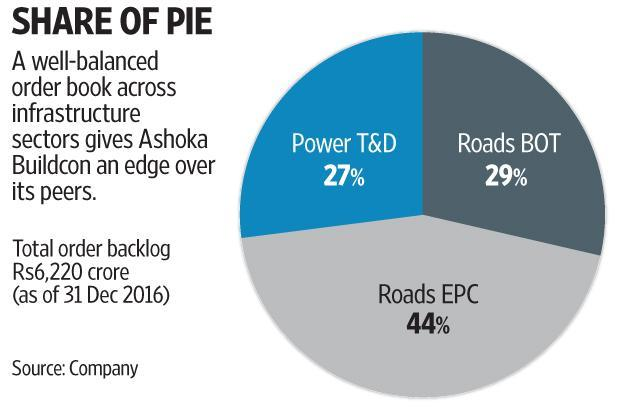 What sets Ashoka Buildcon apart from its peers is that its order book comprises a healthy 44% of engineering, procurement and construction projects, 29% of build-operate-transfer projects and the rest in power transmission and distribution. Graphic by Subarata Jana/Mint
