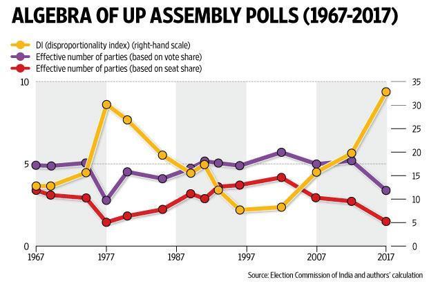 The algebra of Uttar Pradesh election results
