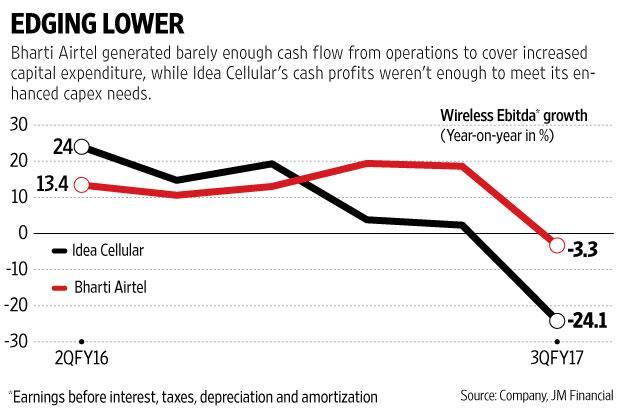 Customers who availed Reliance Jio's free services simply stopped using paid data services of incumbents, leading to a drop in revenues and profits. Graphic: Mint