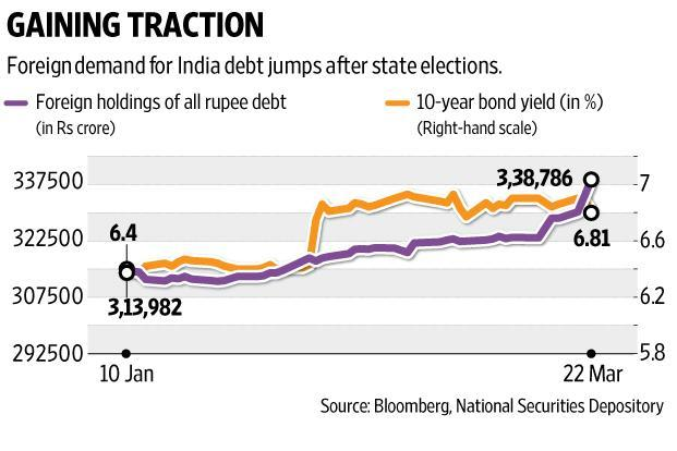 In January, the rupee had appreciated over 1%, which helped foreign investment in rupee bonds turn a corner in the ensuing months. Graphic: Ajay Negi/Mint