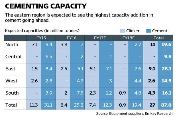 Given the evolving demand-supply situation, cement prices could come under pressure. Graphic: Naveen Kumar Saini/Mint