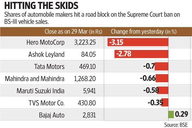 Remarkably, the Street had done its math well on approximate inventory levels with various auto firms. Graphic: Subrata Jana/Mint