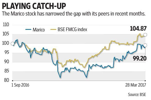 Marico share prices could also be affected by how the GST Council sees coconut oil—as hair oil or edible oil—when deciding the GST rate on consumer products. Graphic: Subrata Jana/Mint