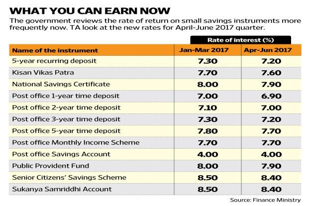 What the rate cut on small savings schemes including ppf - Post office investment account interest rates ...