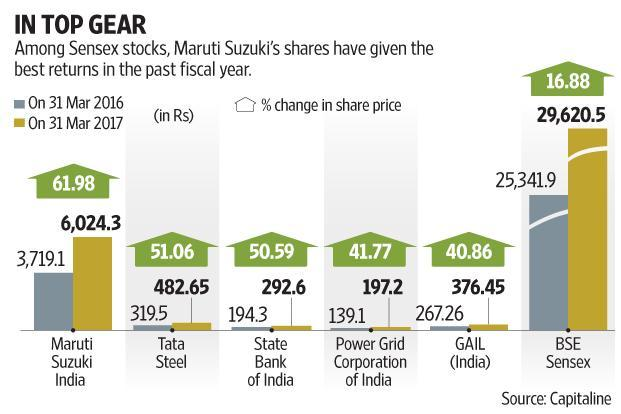 A 10-12% compounded annual growth rate in sales volume between FY16 and FY19 with a 15-20% growth in earnings is not difficult for Maruti Suzuki to achieve. Graphic by Subrata Jana/Mint